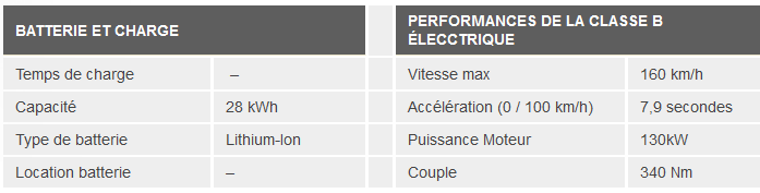 Performances Mercedes Electric Drive