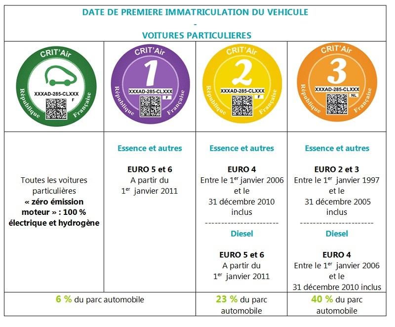 Nomenclature CRIT'Air par le Ministère de l'Écologie, du Développement Durable et de l'Énergie